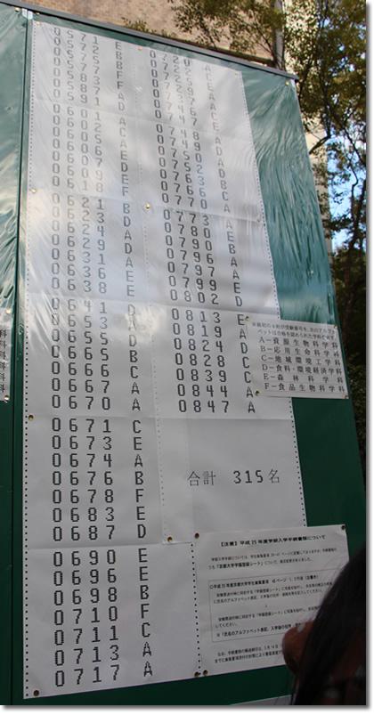 2013年京都大学農学部合格発表