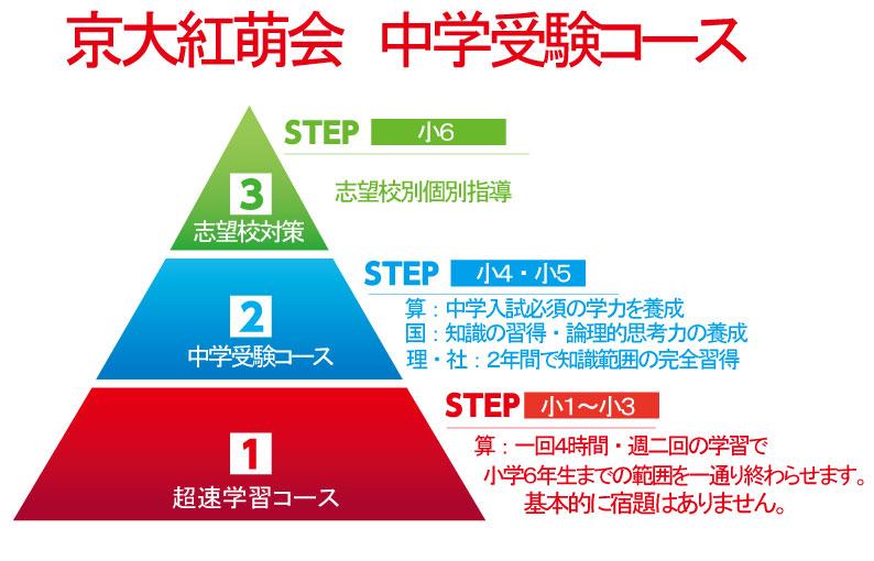 中学受験コース:京大紅萌会